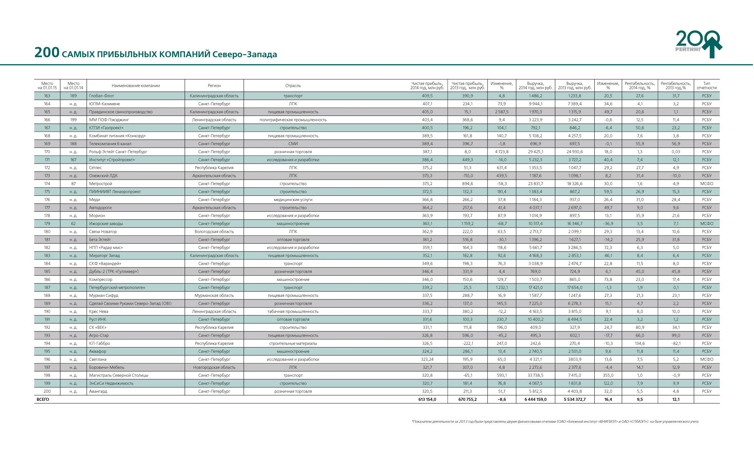 """Рейтинг """"200 самых прибыльных компаний Северо-Запада"""", журнал """"Управление бизнесом"""", № 23, октябрь, 2015 год"""