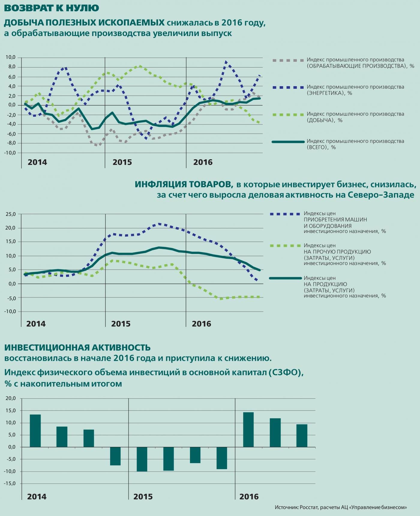 Добыча ископаемых, инфляция товаров, инвестиционная активность